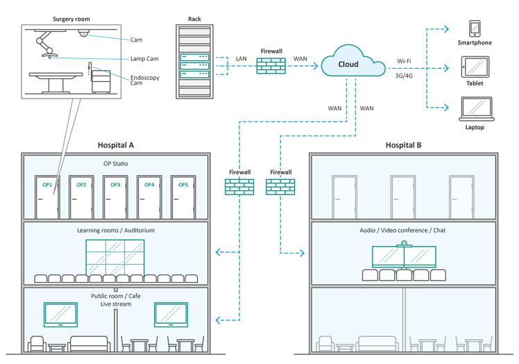Иллюстрация к системе объединённых коммуникаций Витим